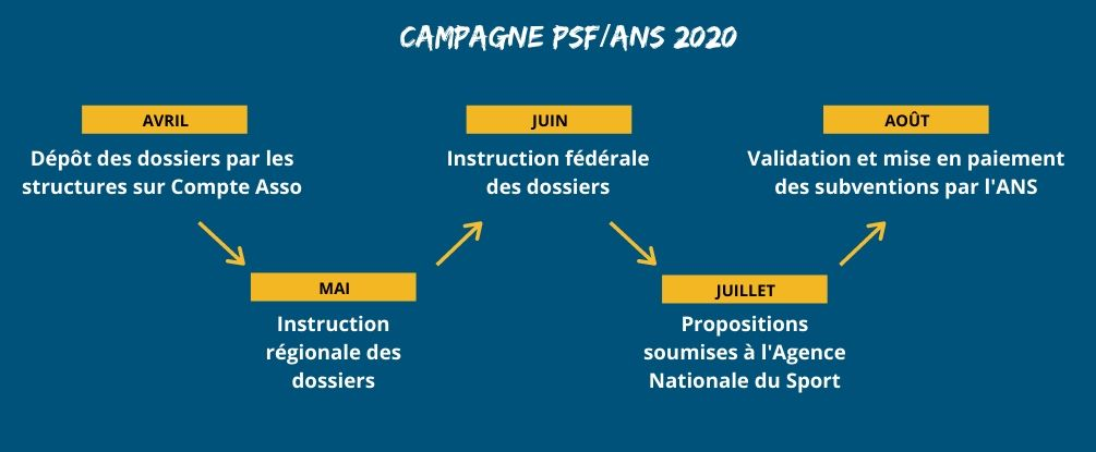 campagne psf ans 2020